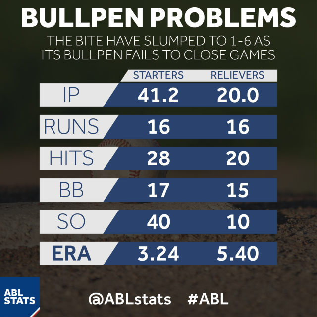 ABL 2015 10 02 ADL starters vs relievers-01