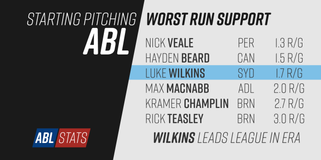 abl2016-04-starting-pitching-run-support-least-01