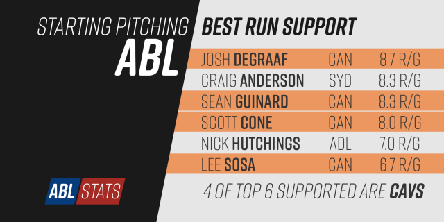 abl2016-04-starting-pitching-run-support-most-01