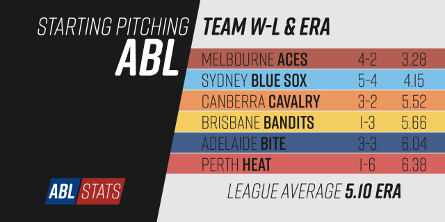 abl2016-04-starting-pitching-team-stats-01